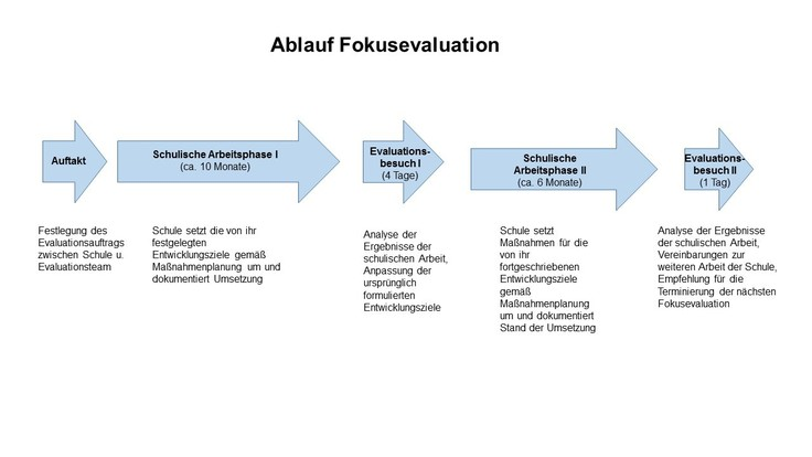 Ablauf Fokusevaluation